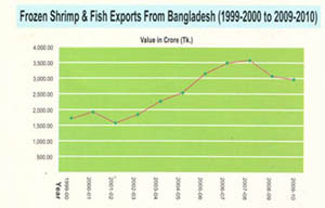 seafood export